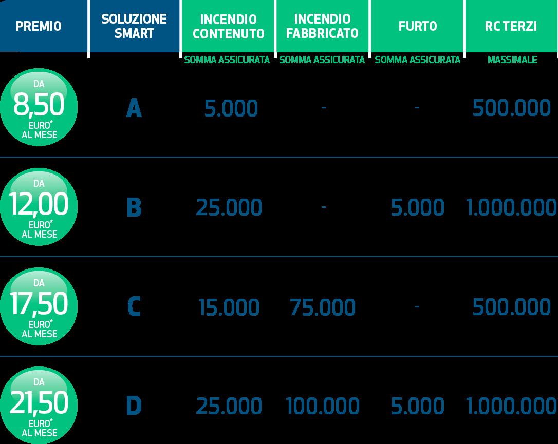 tabella garanzie casa